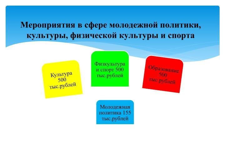 Мероприятия в сфере молодежной политики, культуры, физической культуры и спорта