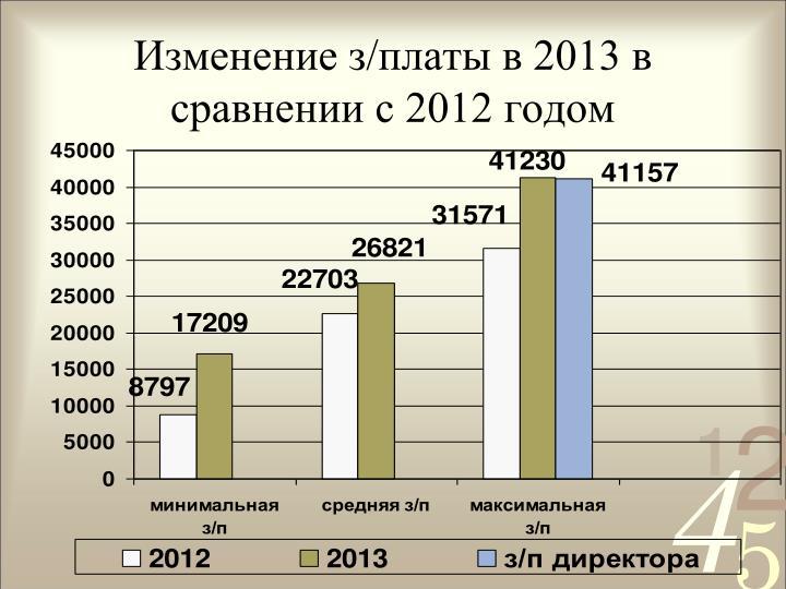 Изменение з/платы в 2013 в сравнении с 2012 годом