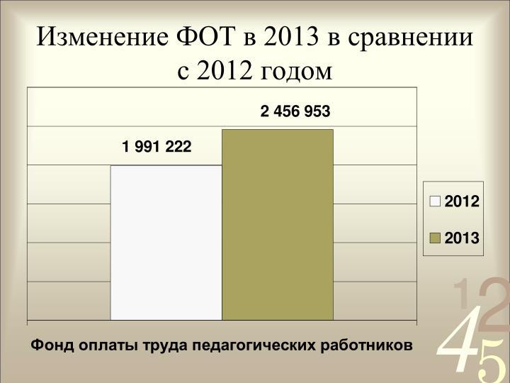 Изменение ФОТ в 2013 в сравнении с 2012 годом