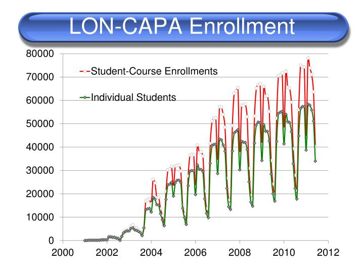 LON-CAPA Enrollment