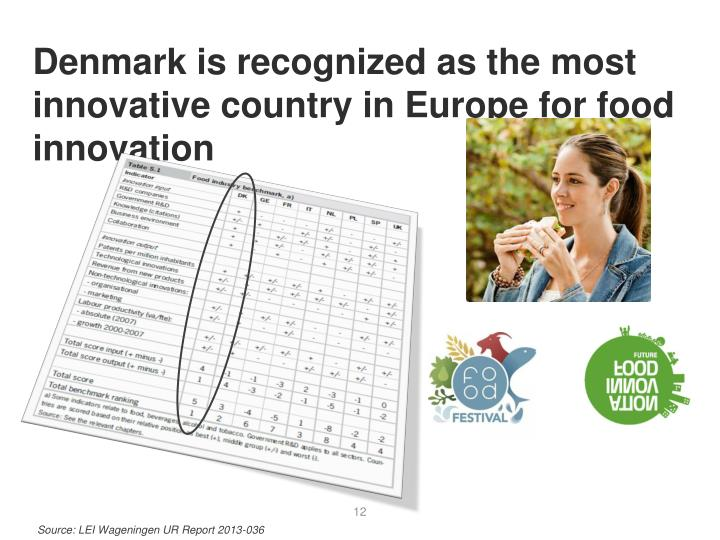 Denmark is recognized as the most innovative country in Europe for food innovation