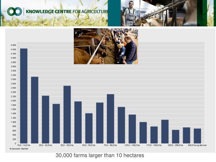 30,000 farms larger than 10 hectares
