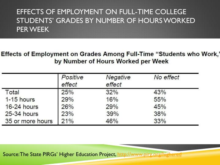 Effects of Employment on Full-Time College Students' Grades by number of Hours Worked per Week