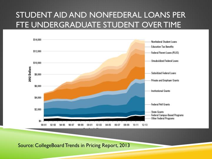 Student Aid and Nonfederal Loans per FTE Undergraduate Student over Time