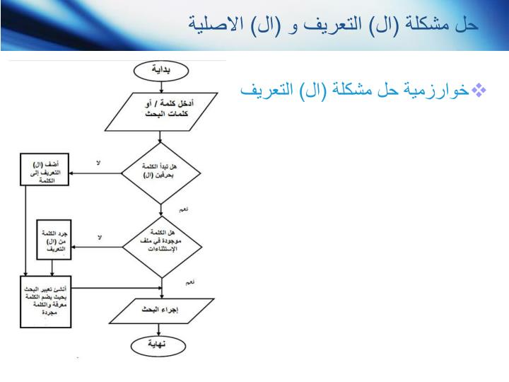 حل مشكلة (ال) التعريف و (ال) الاصلية
