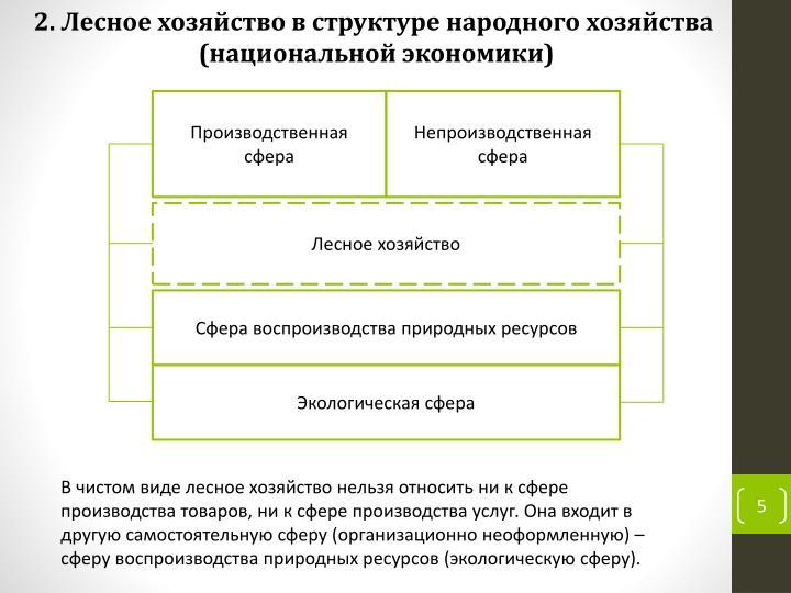 2. Лесное хозяйство в структуре народного хозяйства
