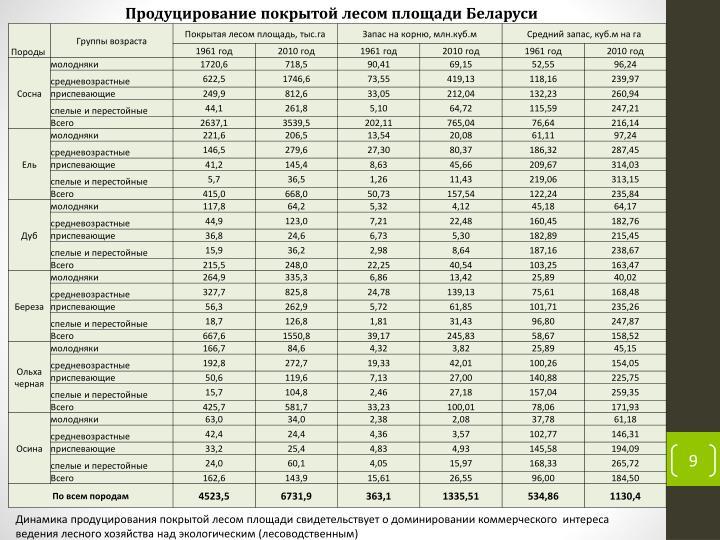 Продуцирование покрытой лесом площади Беларуси