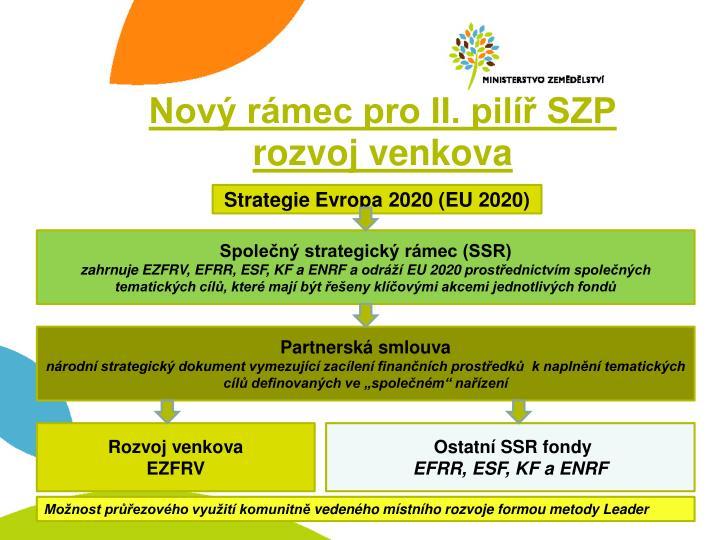 Nový rámec pro II. pilíř SZP