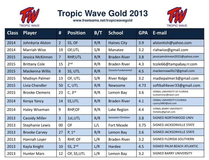 Tropic Wave Gold 2013