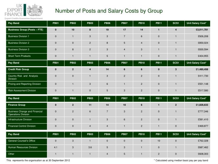 Number of Posts and Salary Costs by Group