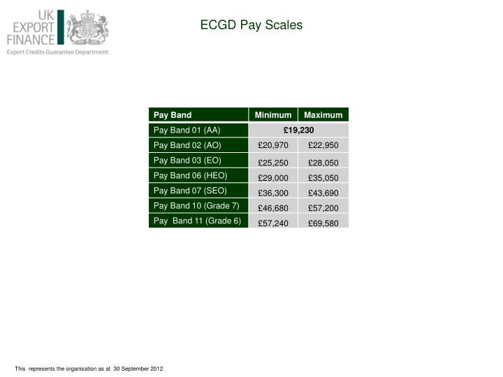 ECGD Pay Scales