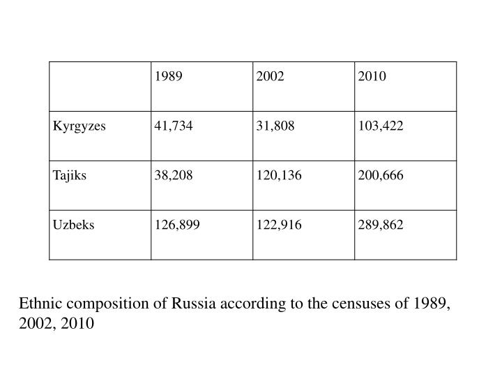 Ethnic composition of russia according to the censuses of 1989 2002 2010