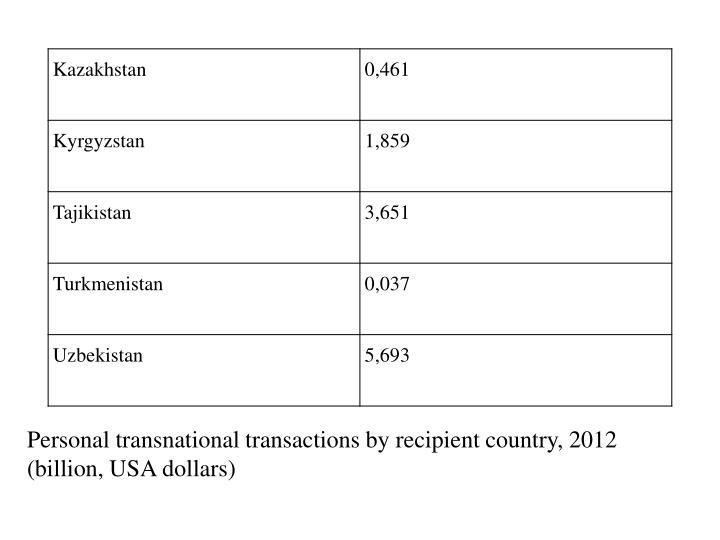 Personal transnational transactions by recipient country, 2012 (billion, USA dollars)