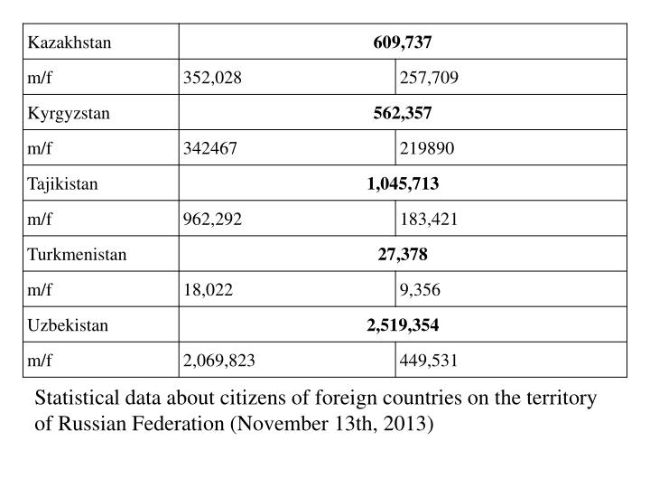 Statistical data about citizens of foreign countries on the territory of Russian Federation (Novembe...