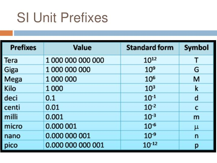 SI Unit Prefixes