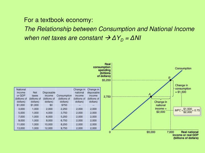 For a textbook economy: