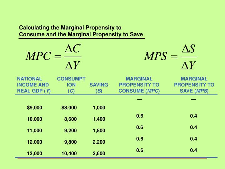 Calculating the Marginal Propensity to