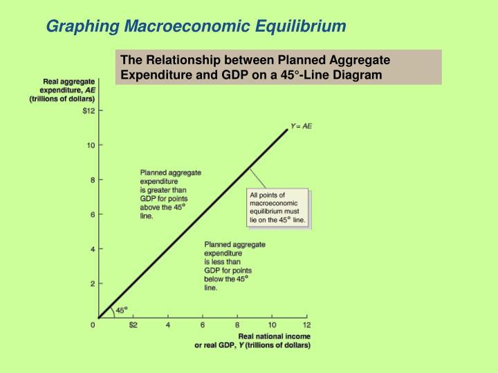 Graphing Macroeconomic Equilibrium