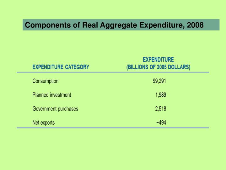 Components of Real Aggregate Expenditure,