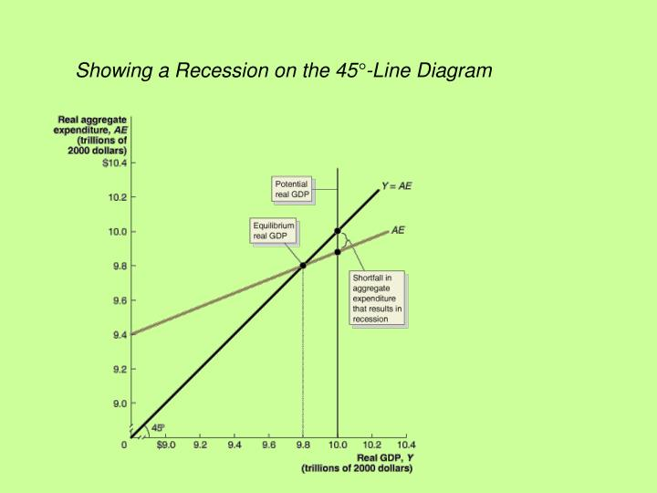 Showing a Recession on the 45°-Line Diagram