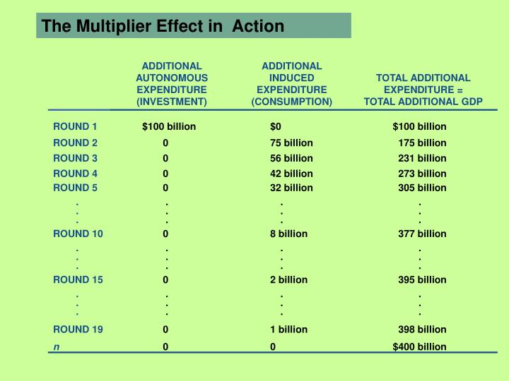 The Multiplier Effect in  Action