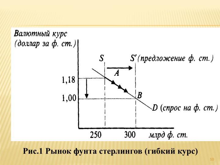 Рис.1 Рынок фунта стерлингов (гибкий курс)