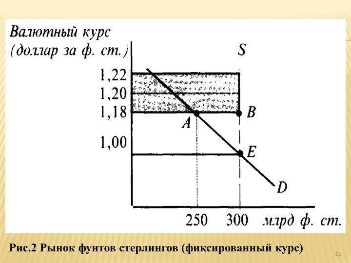 Рис.2 Рынок фунтов стерлингов (фиксированный курс)