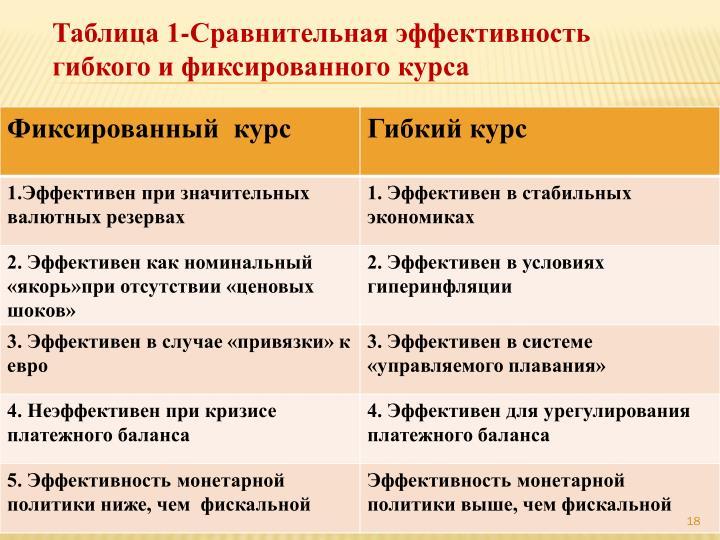 Таблица 1-Сравнительная эффективность гибкого и фиксированного курса