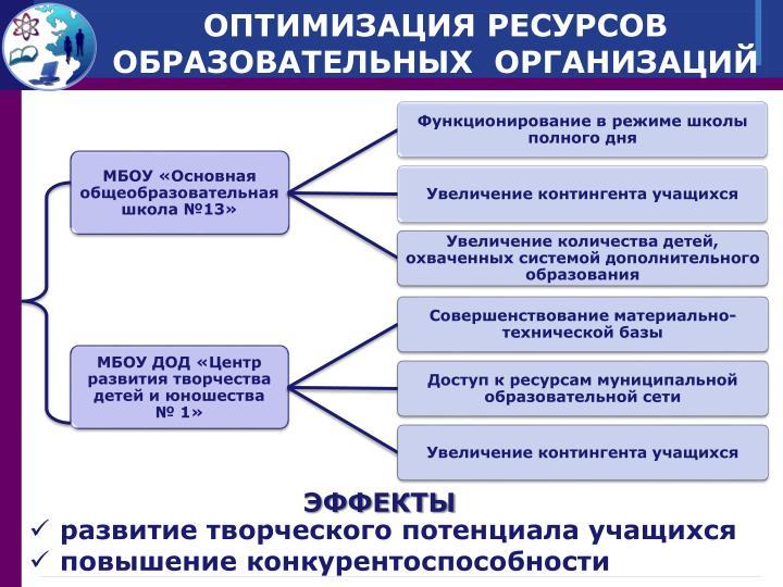 ОПТИМИЗАЦИЯ РЕСУРСОВ ОБРАЗОВАТЕЛЬНЫХ  ОРГАНИЗАЦИЙ