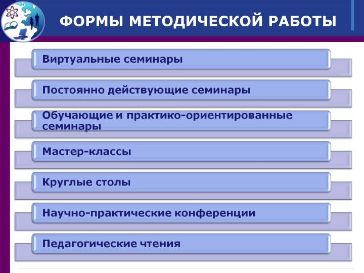 ФОРМЫ МЕТОДИЧЕСКОЙ РАБОТЫ