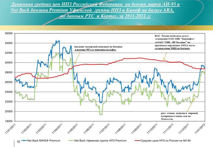 Динамика средних цен НПЗ Российской Федерации  на бензин марки АИ-95 и