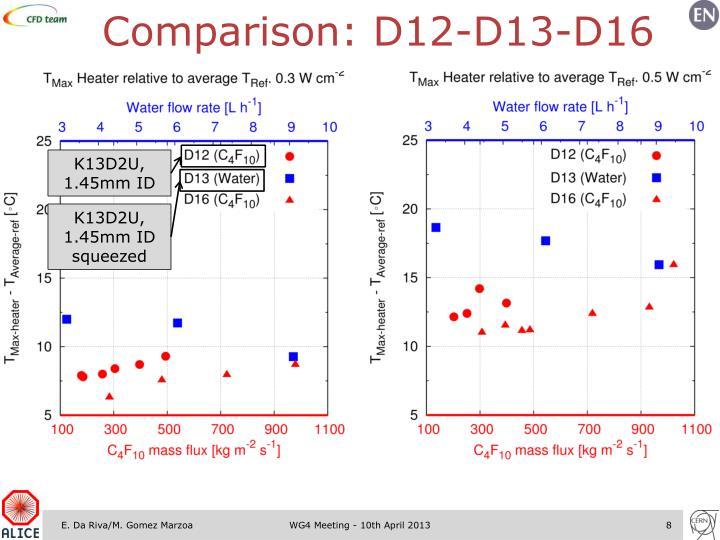 Comparison: D12-D13-D16