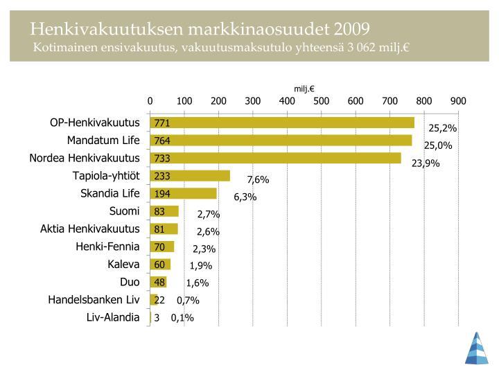 Henkivakuutuksen markkinaosuudet 2009