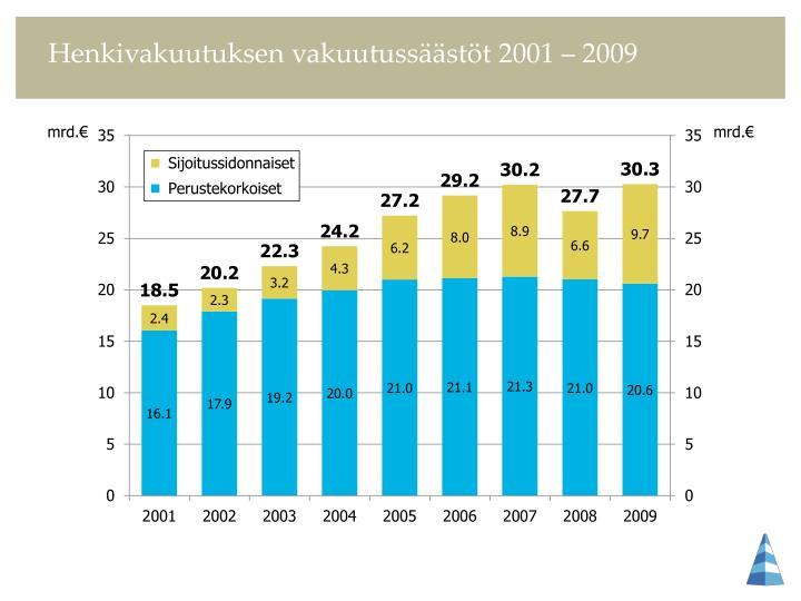 Henkivakuutuksen vakuutussäästöt 2001 – 2009