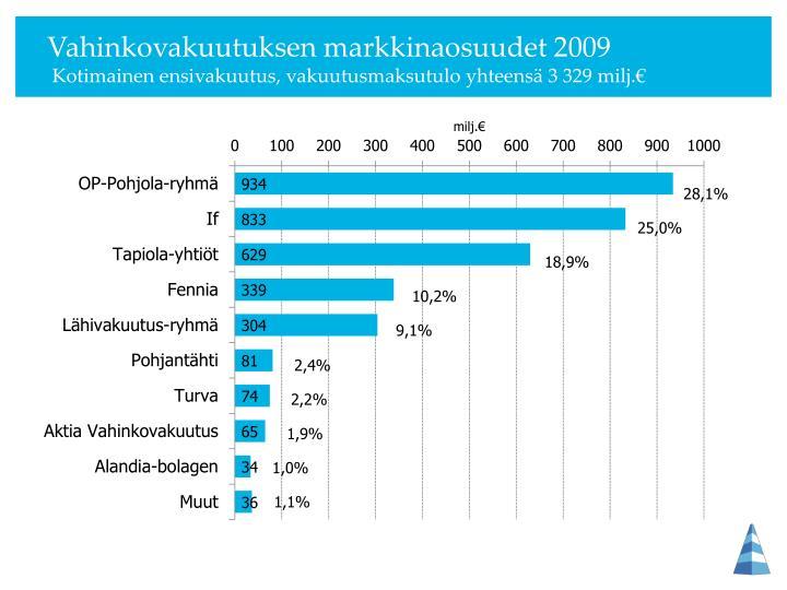 Vahinkovakuutuksen markkinaosuudet 2009