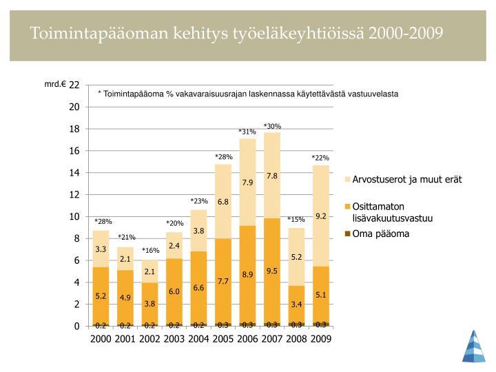 Toimintapääoman kehitys työeläkeyhtiöissä 2000-2009