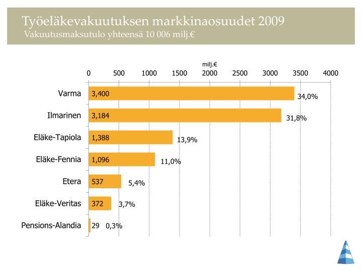 Työeläkevakuutuksen markkinaosuudet 2009