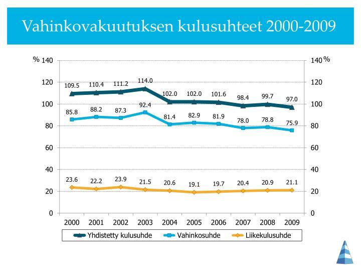 Vahinkovakuutuksen kulusuhteet 2000-2009