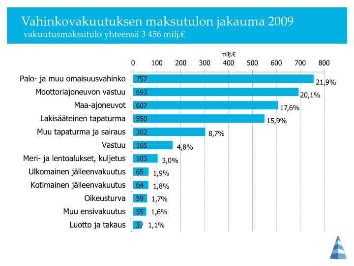 Vahinkovakuutuksen maksutulon jakauma 2009