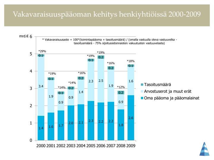 Vakavaraisuuspääoman kehitys henkiyhtiöissä 2000-2009
