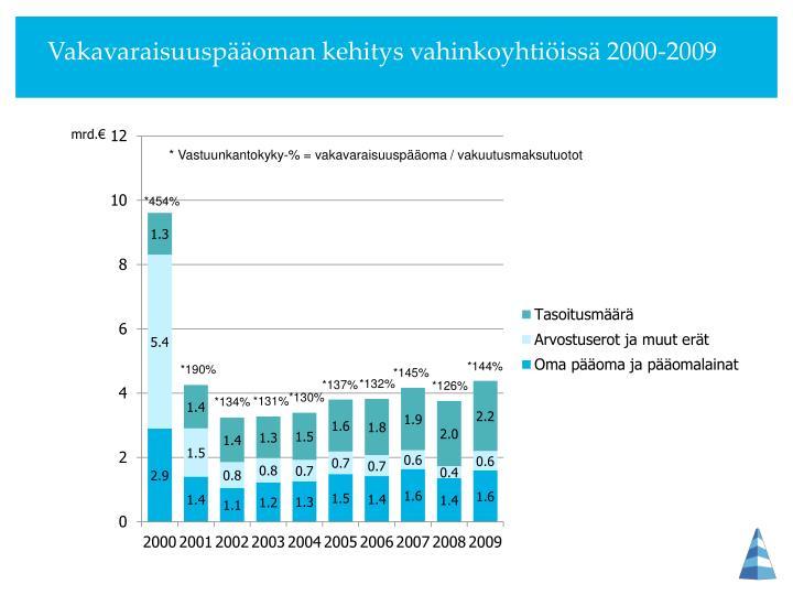 Vakavaraisuuspääoman kehitys vahinkoyhtiöissä 2000-2009