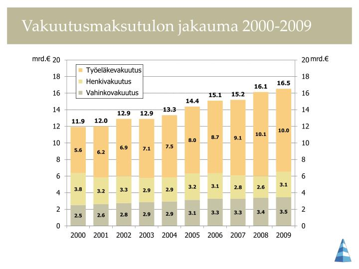 Vakuutusmaksutulon jakauma 2000-2009