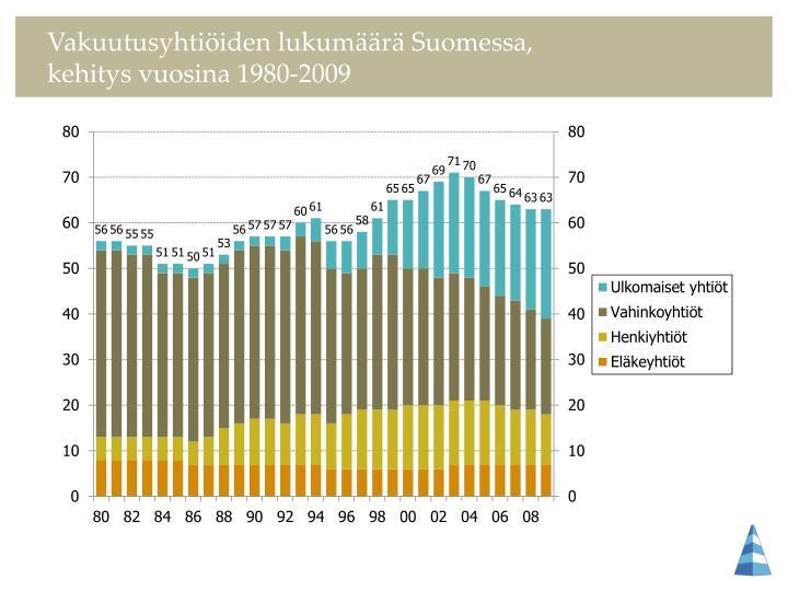 Vakuutusyhtiöiden lukumäärä Suomessa,