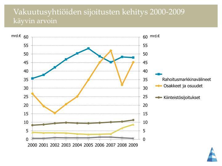Vakuutusyhtiöiden sijoitusten kehitys 2000-2009