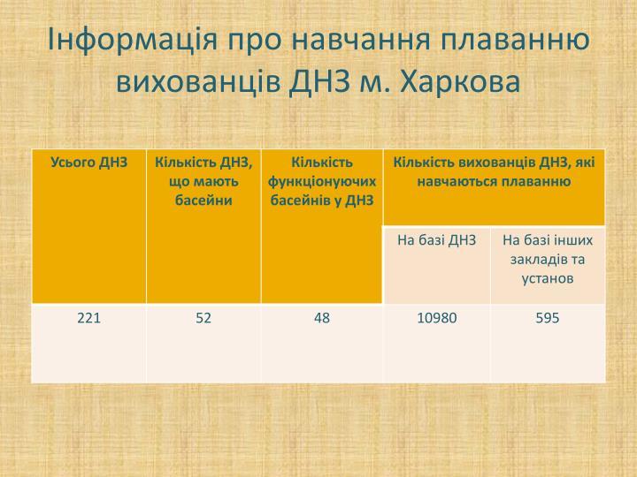 Інформація про навчання плаванню вихованців ДНЗ м. Харкова