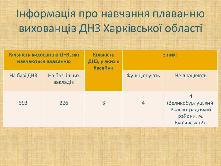 Інформація про навчання плаванню вихованців ДНЗ Харківської області