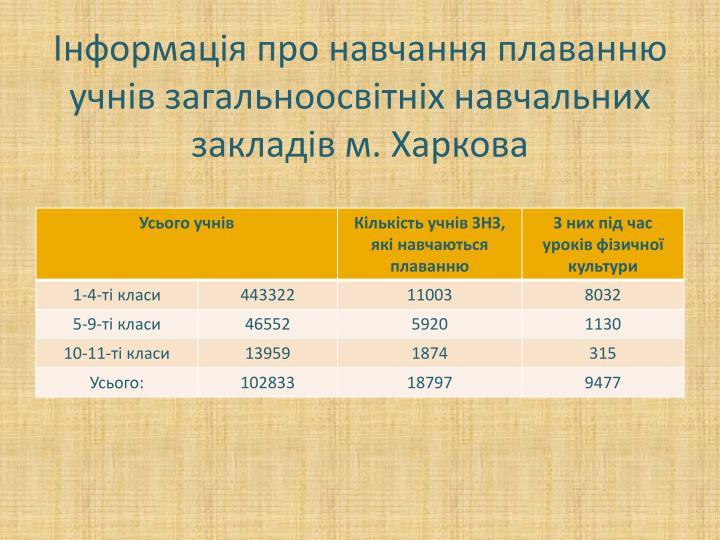 Інформація про навчання плаванню учнів загальноосвітніх навчальних закладів м. Харкова