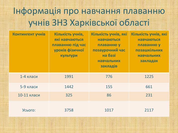 Інформація про навчання плаванню учнів ЗНЗ Харківської області