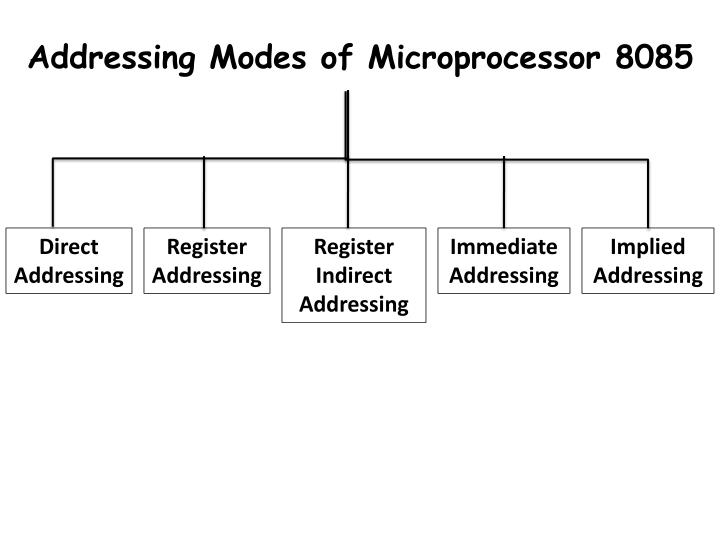 Addressing Modes of Microprocessor 8085