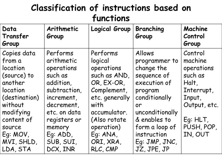 Classification of instructions based on functions